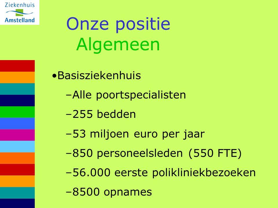 Onze positie Algemeen Basisziekenhuis –Alle poortspecialisten –255 bedden –53 miljoen euro per jaar –850 personeelsleden (550 FTE) –56.000 eerste poli
