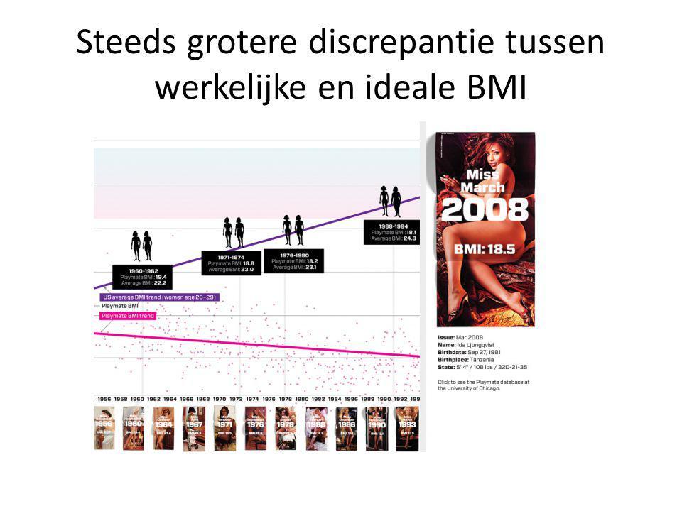Steeds grotere discrepantie tussen werkelijke en ideale BMI