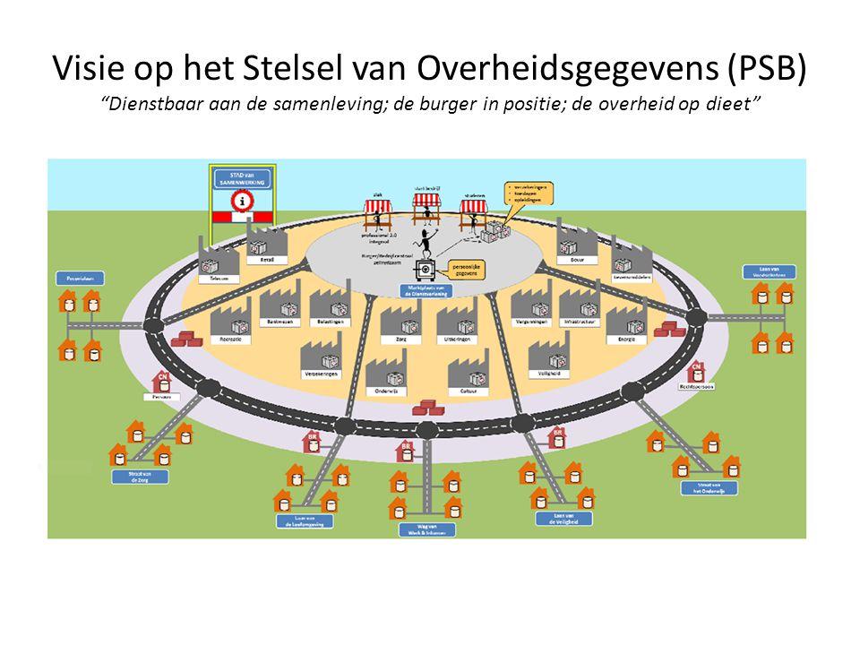 Visie op het Stelsel van Overheidsgegevens (PSB) Dienstbaar aan de samenleving; de burger in positie; de overheid op dieet