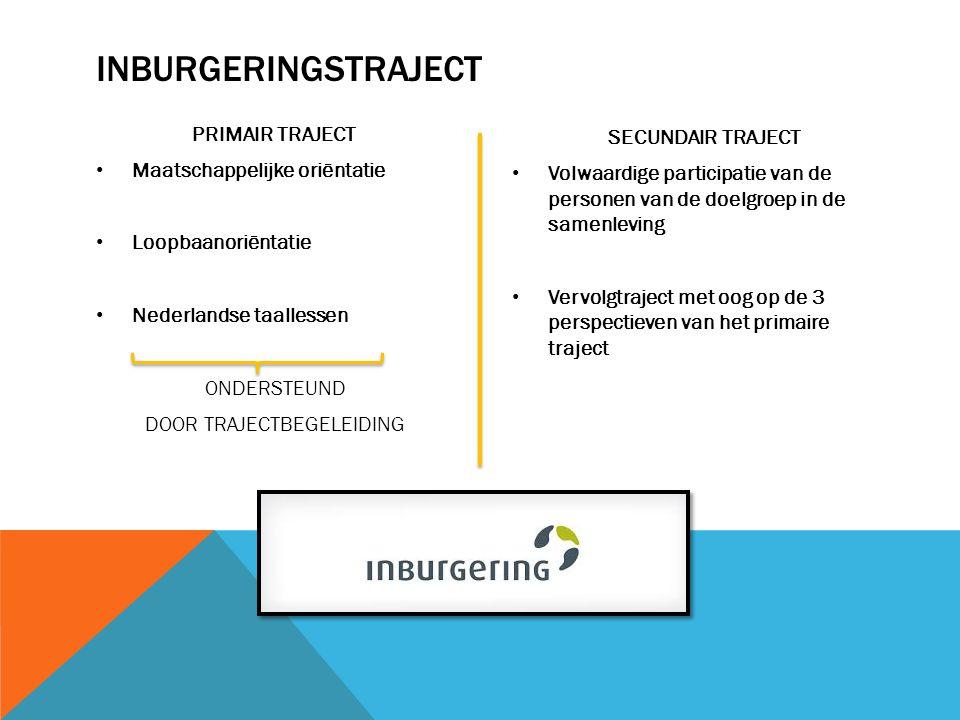 INBURGERINGSTRAJECT PRIMAIR TRAJECT Maatschappelijke oriëntatie Loopbaanoriëntatie Nederlandse taallessen ONDERSTEUND DOOR TRAJECTBEGELEIDING SECUNDAIR TRAJECT Volwaardige participatie van de personen van de doelgroep in de samenleving Vervolgtraject met oog op de 3 perspectieven van het primaire traject