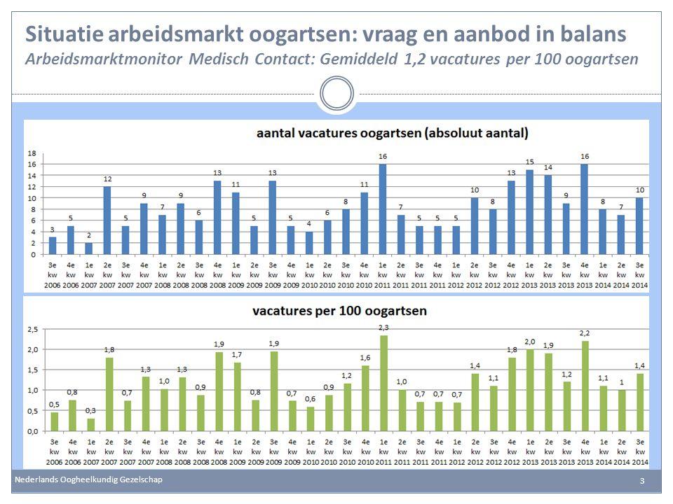 Situatie arbeidsmarkt oogartsen: vraag en aanbod in balans Arbeidsmarktmonitor Medisch Contact: Gemiddeld 1,2 vacatures per 100 oogartsen Nederlands O