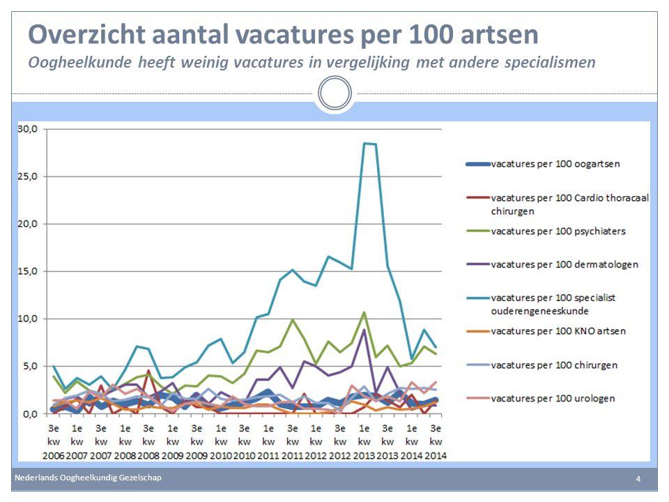 Overzicht aantal vacatures per 100 artsen Oogheelkunde heeft weinig vacatures in vergelijking met andere specialismen Nederlands Oogheelkundig Gezelsc