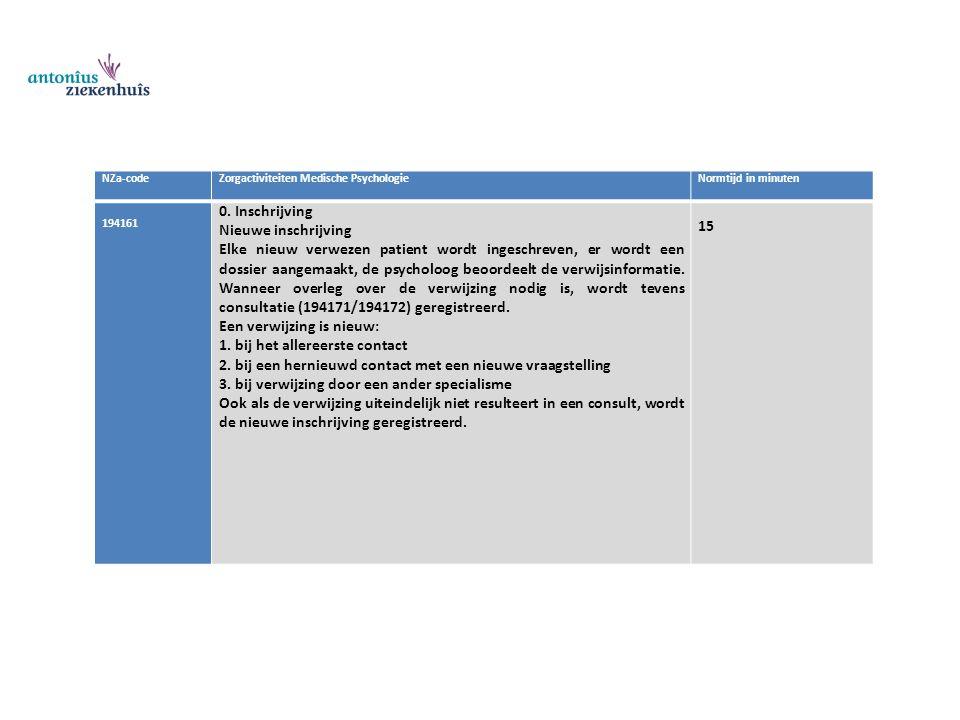 NZa-codeZorgactiviteiten Medische PsychologieNormtijd in minuten 194161 0. Inschrijving Nieuwe inschrijving Elke nieuw verwezen patient wordt ingeschr