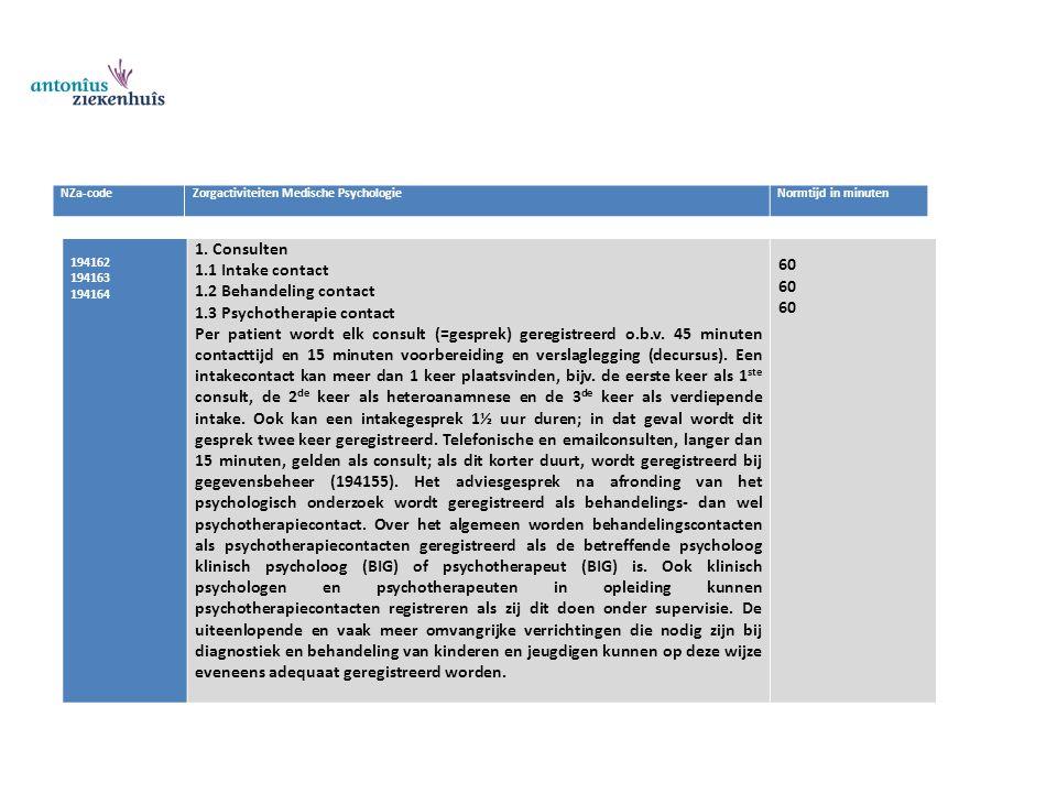 NZa-codeZorgactiviteiten Medische PsychologieNormtijd in minuten 194162 194163 194164 1. Consulten 1.1 Intake contact 1.2 Behandeling contact 1.3 Psyc