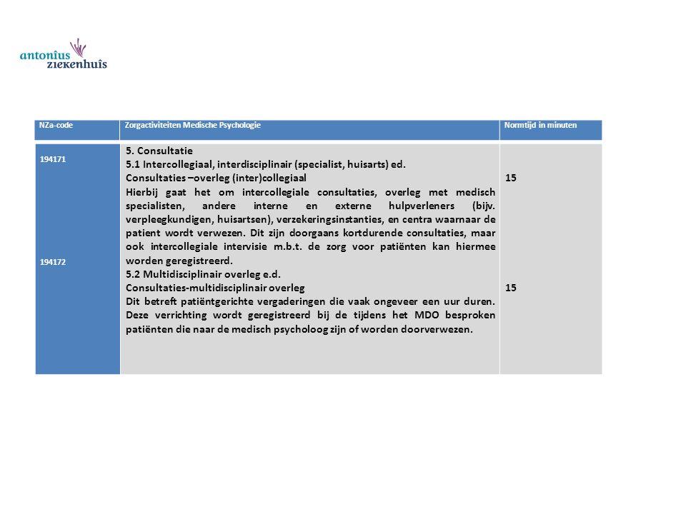 NZa-codeZorgactiviteiten Medische PsychologieNormtijd in minuten 194171 194172 5. Consultatie 5.1 Intercollegiaal, interdisciplinair (specialist, huis