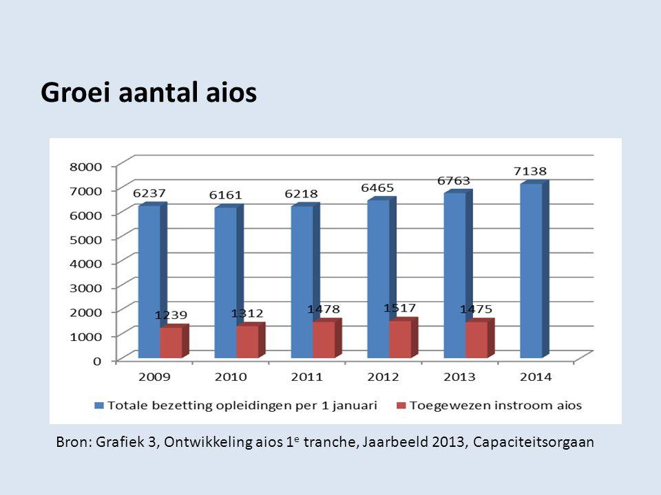 Groei aantal aios Bron: Grafiek 3, Ontwikkeling aios 1 e tranche, Jaarbeeld 2013, Capaciteitsorgaan
