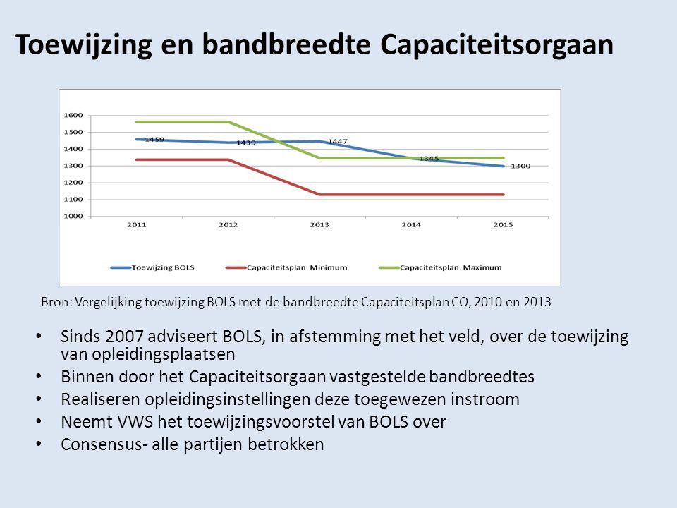 Toewijzing en bandbreedte Capaciteitsorgaan Bron: Vergelijking toewijzing BOLS met de bandbreedte Capaciteitsplan CO, 2010 en 2013 Sinds 2007 adviseer