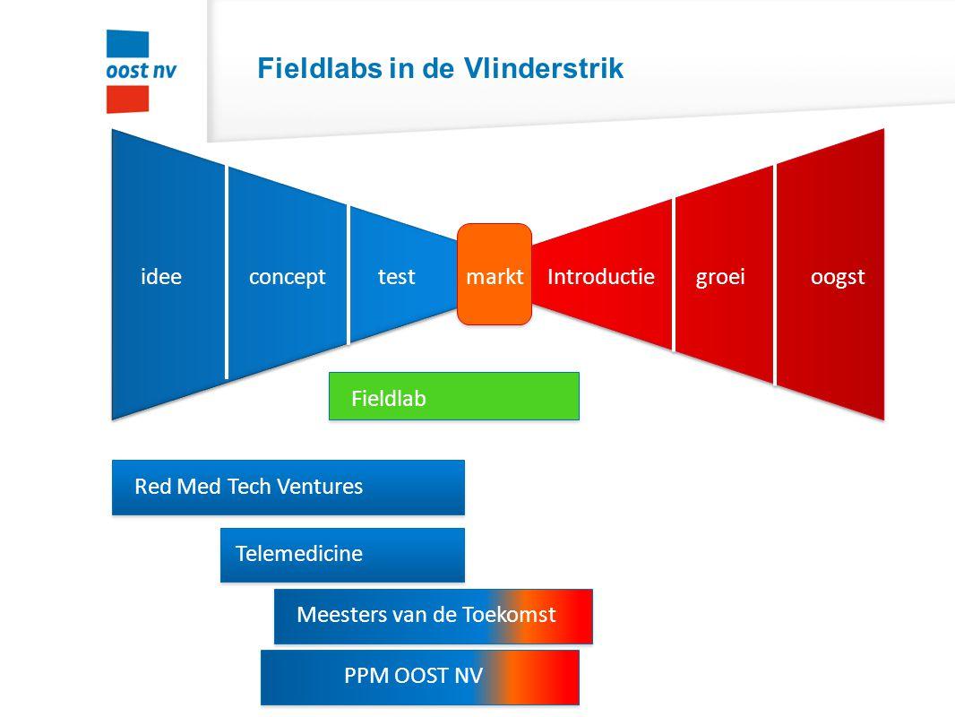 Fieldlabs in de Vlinderstrik ideeconcepttest groei Introductieoogst markt Red Med Tech Ventures Meesters van de Toekomst Telemedicine PPM OOST NV Fiel