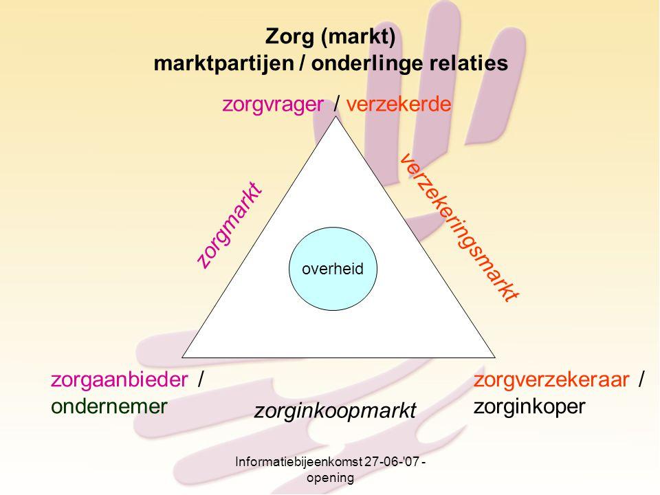Informatiebijeenkomst 27-06-'07 - opening zorgvrager / verzekerde zorgmarkt verzekeringsmarkt zorginkoopmarkt zorgverzekeraar / zorginkoper zorgaanbie