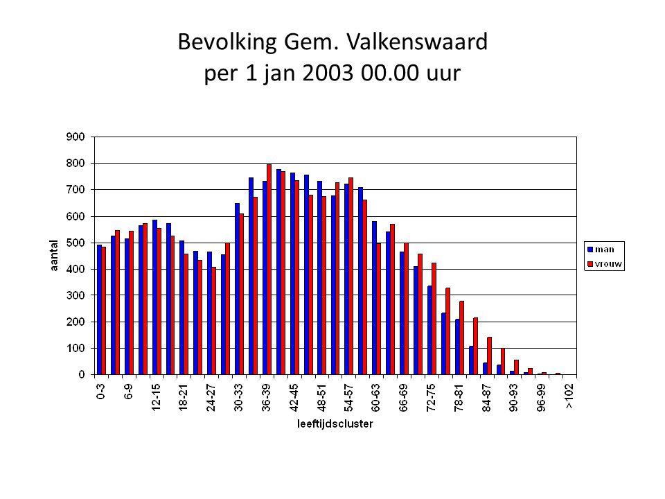 Bevolking Gem. Valkenswaard per 1 jan 2003 00.00 uur
