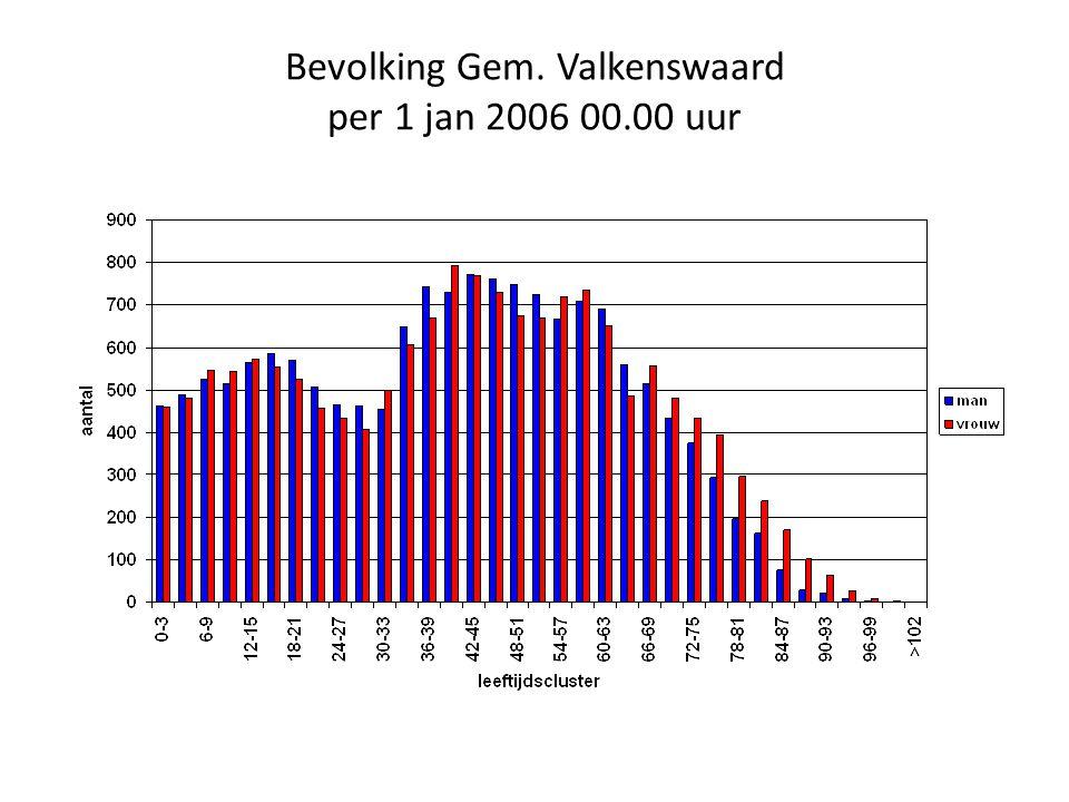 Bevolking Gem. Valkenswaard per 1 jan 2006 00.00 uur