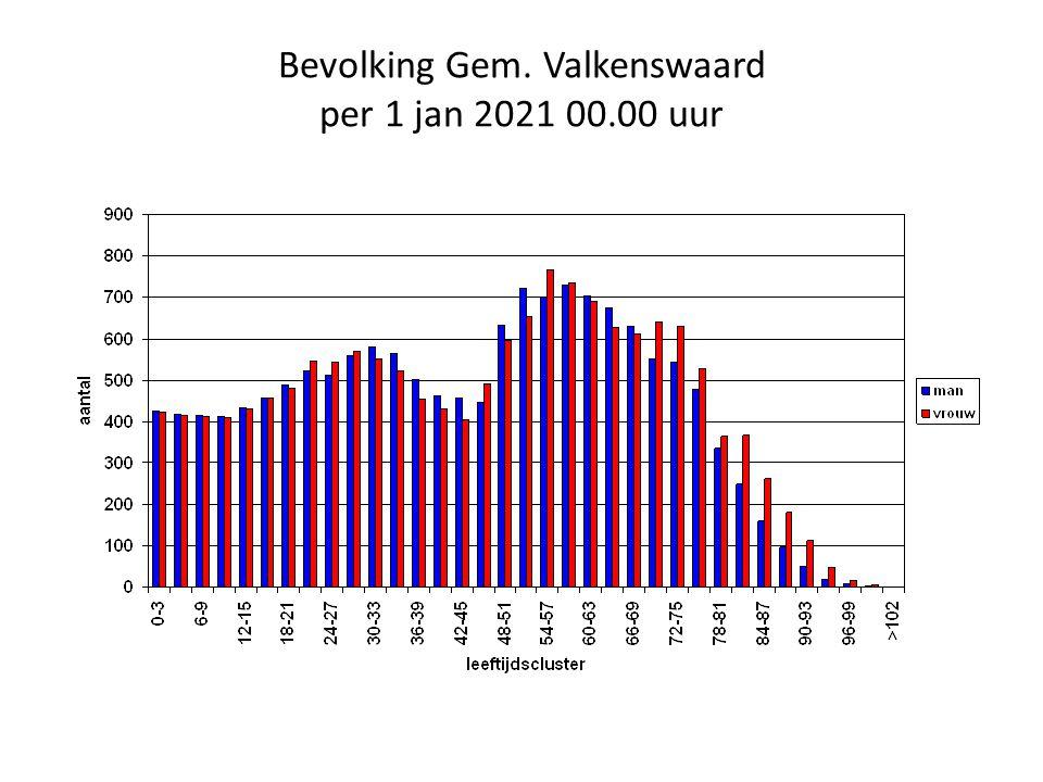Bevolking Gem. Valkenswaard per 1 jan 2021 00.00 uur