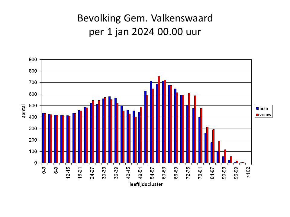 Bevolking Gem. Valkenswaard per 1 jan 2024 00.00 uur