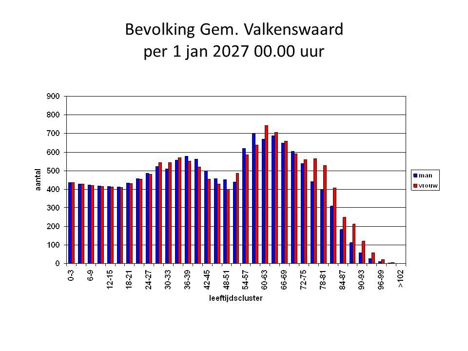 Bevolking Gem. Valkenswaard per 1 jan 2027 00.00 uur
