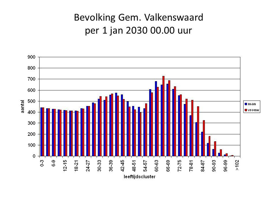 Bevolking Gem. Valkenswaard per 1 jan 2030 00.00 uur
