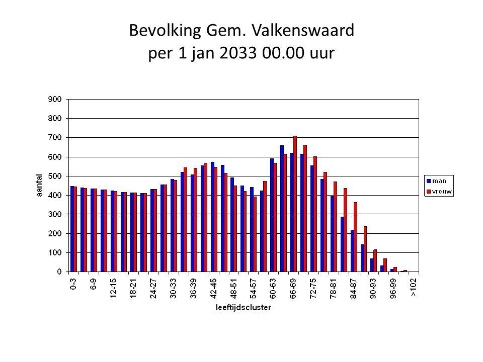 Bevolking Gem. Valkenswaard per 1 jan 2033 00.00 uur