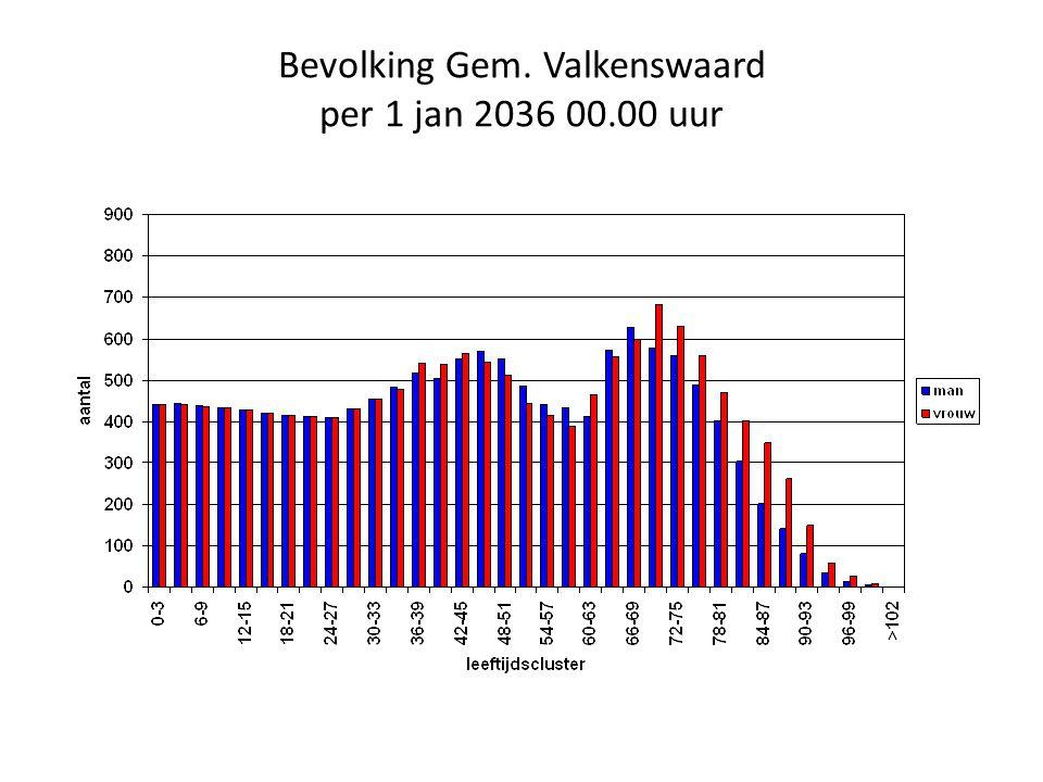 Bevolking Gem. Valkenswaard per 1 jan 2036 00.00 uur