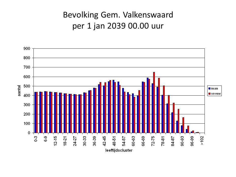 Bevolking Gem. Valkenswaard per 1 jan 2039 00.00 uur