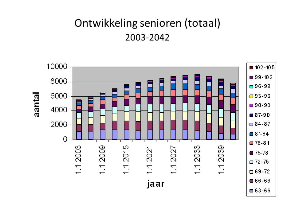 Ontwikkeling senioren (totaal) 2003-2042