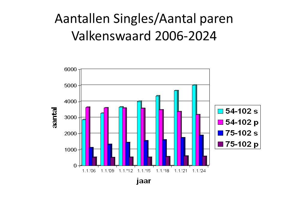 Aantallen Singles/Aantal paren Valkenswaard 2006-2024