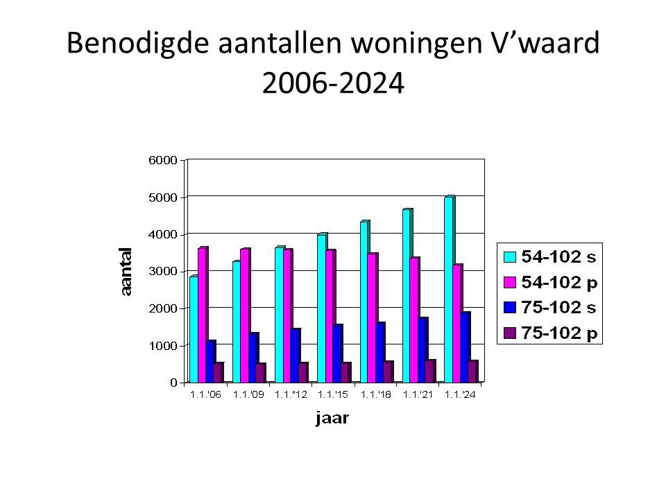 Benodigde aantallen woningen V'waard 2006-2024