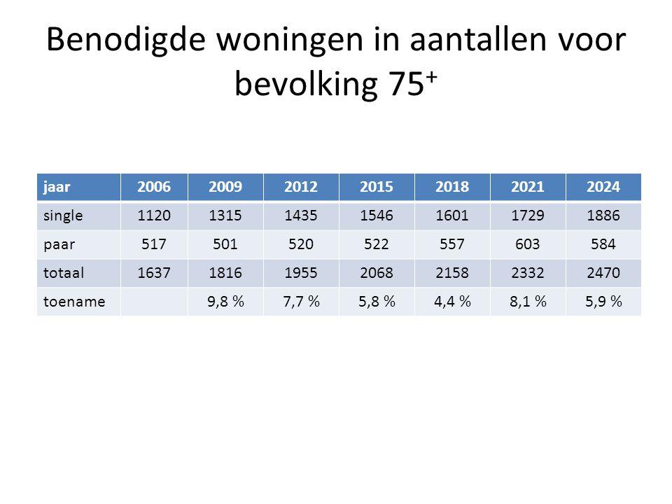 Benodigde woningen in aantallen voor bevolking 75 + jaar2006200920122015201820212024 single1120131514351546160117291886 paar517501520522557603584 tota