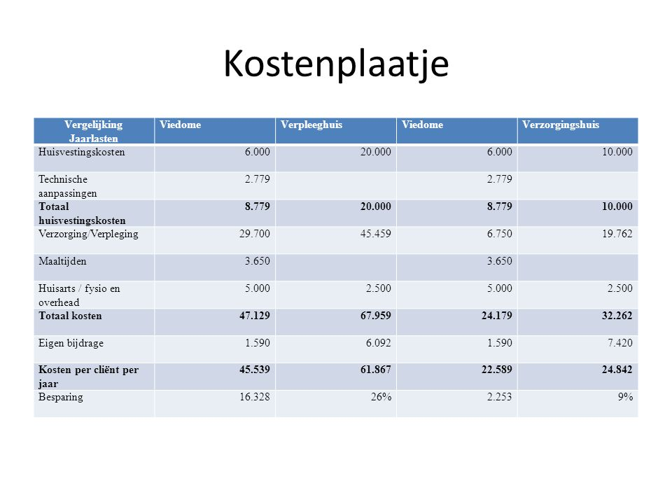 Kostenplaatje Vergelijking Jaarlasten ViedomeVerpleeghuisViedomeVerzorgingshuis Huisvestingskosten6.00020.0006.00010.000 Technische aanpassingen 2.779
