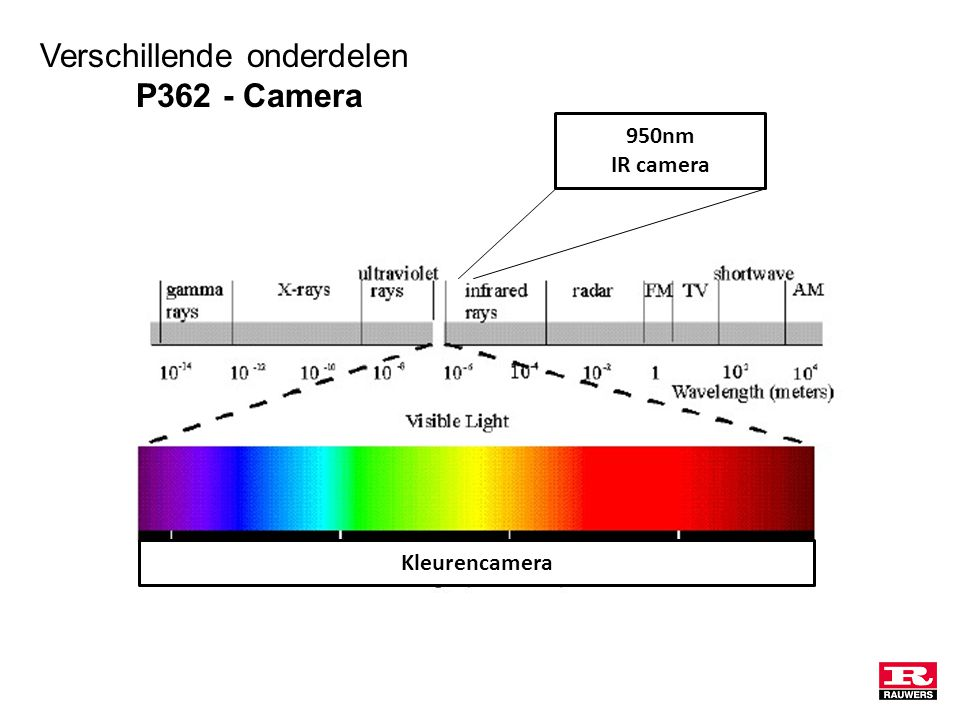 Kleurencamera 950nm IR camera Verschillende onderdelen P362 - Camera