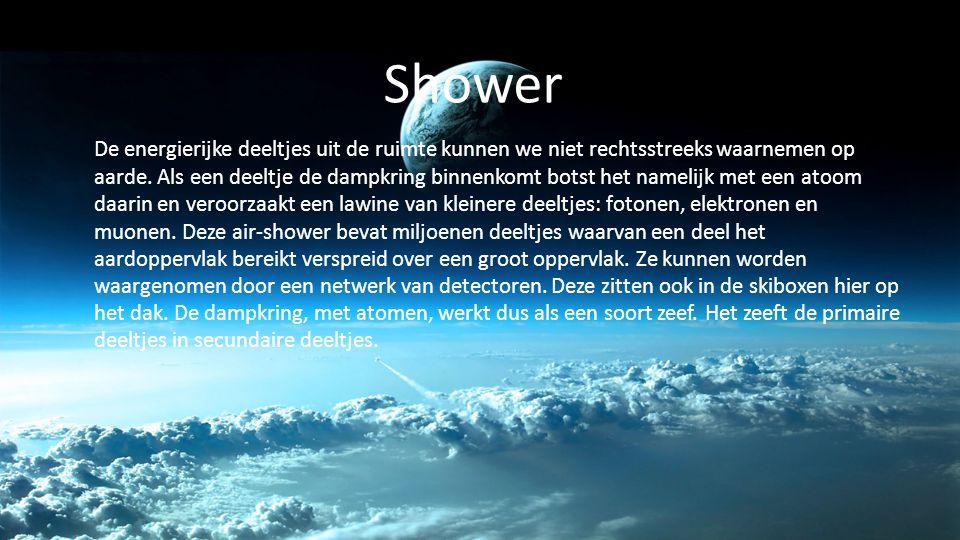 Shower De energierijke deeltjes uit de ruimte kunnen we niet rechtsstreeks waarnemen op aarde. Als een deeltje de dampkring binnenkomt botst het namel