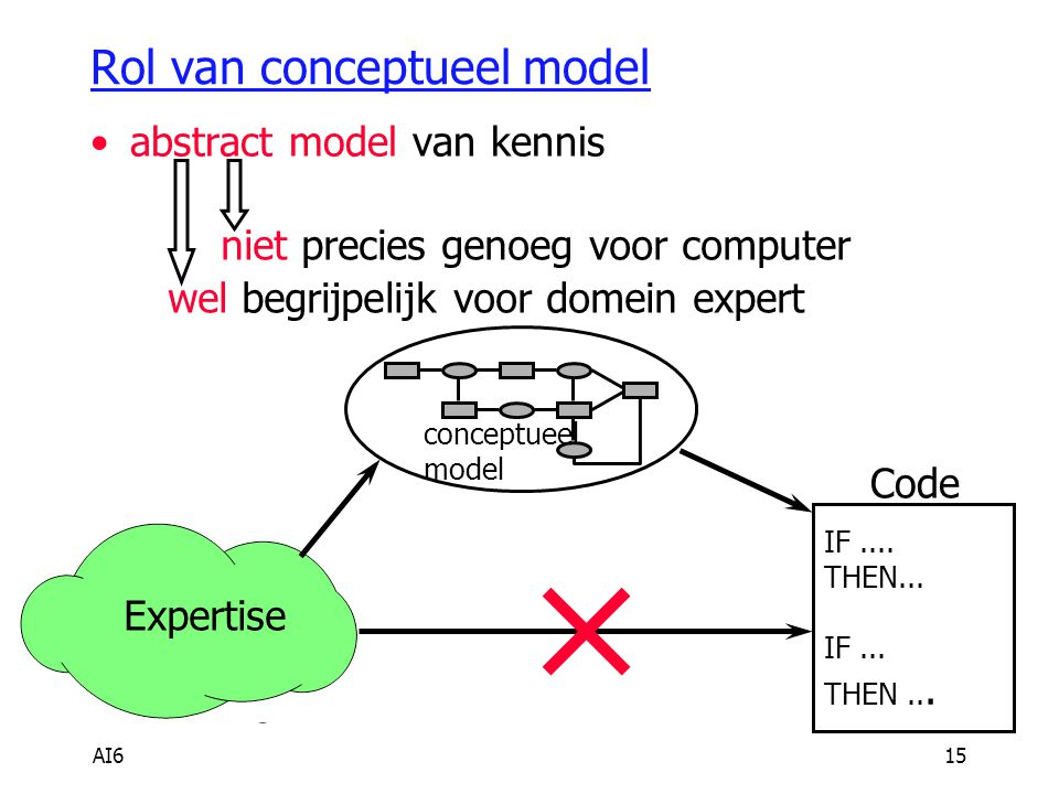 AI616 Architectuur voor KBS Inference Engine Knowledge Base knowledge-base editor explanation system User Interface: menus commands graphics