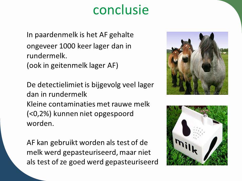 conclusie In paardenmelk is het AF gehalte ongeveer 1000 keer lager dan in rundermelk. (ook in geitenmelk lager AF) De detectielimiet is bijgevolg vee