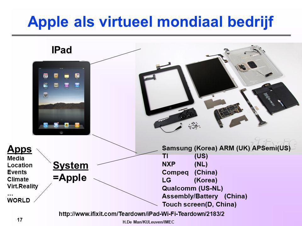 H.De Man/KULeuven/IMEC 16 virtueel bedrijf 1 USB PRODUCT =>Jong Ondernemen in virtuele bedrijven...