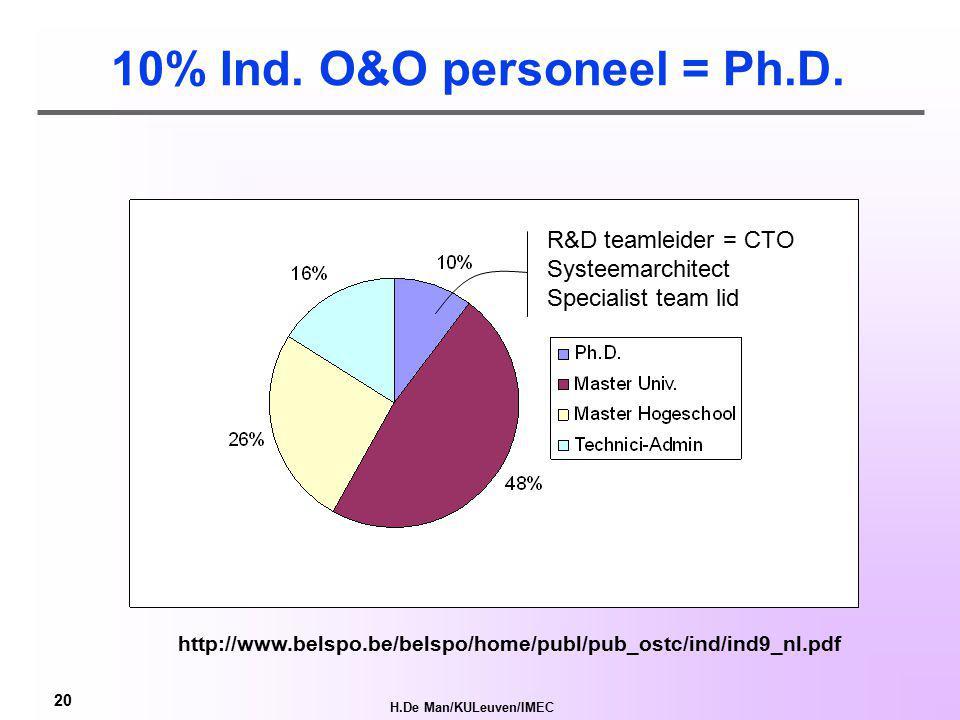 H.De Man/KULeuven/IMEC 19 Onderzoeksintensiteit per Sector (B) http://www.pharma.be/assets/files/2177/2177_129356773597856484.pdf 1 3 2 4 5 6