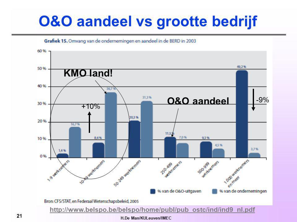 H.De Man/KULeuven/IMEC 20 10% Ind. O&O personeel = Ph.D.
