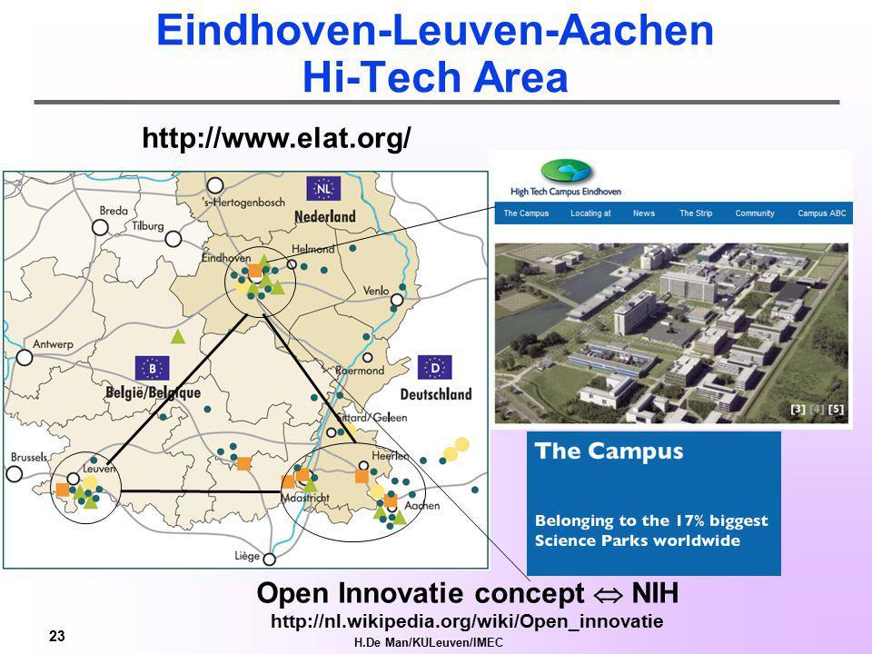 H.De Man/KULeuven/IMEC 22 R&D Bedrijvennetwerk1: DSP Valley: Naast de deur...