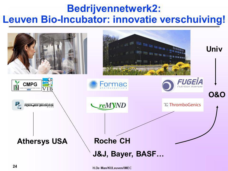 H.De Man/KULeuven/IMEC 23 Eindhoven-Leuven-Aachen Hi-Tech Area http://www.elat.org/ Open Innovatie concept  NIH http://nl.wikipedia.org/wiki/Open_innovatie
