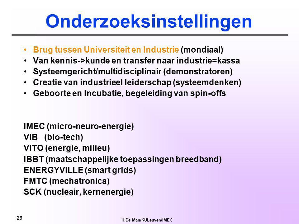 H.De Man/KULeuven/IMEC 28 Test je creativiteit en innovatiezin… www.flandersdc.be/view/nl/1397131