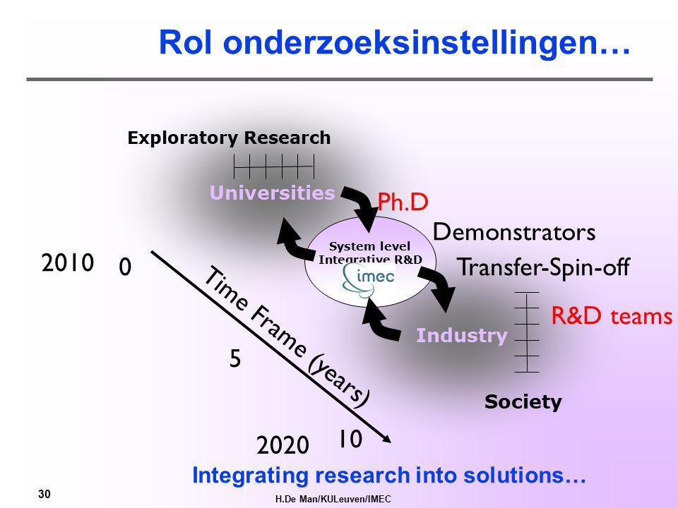 H.De Man/KULeuven/IMEC 29 Onderzoeksinstellingen Brug tussen Universiteit en Industrie (mondiaal) Van kennis->kunde en transfer naar industrie=kassa Systeemgericht/multidisciplinair (demonstratoren) Creatie van industrieel leiderschap (systeemdenken) Geboorte en Incubatie, begeleiding van spin-offs IMEC (micro-neuro-energie) VIB (bio-tech) VITO (energie, milieu) IBBT (maatschappelijke toepassingen breedband) ENERGYVILLE (smart grids) FMTC (mechatronica) SCK (nucleair, kernenergie)