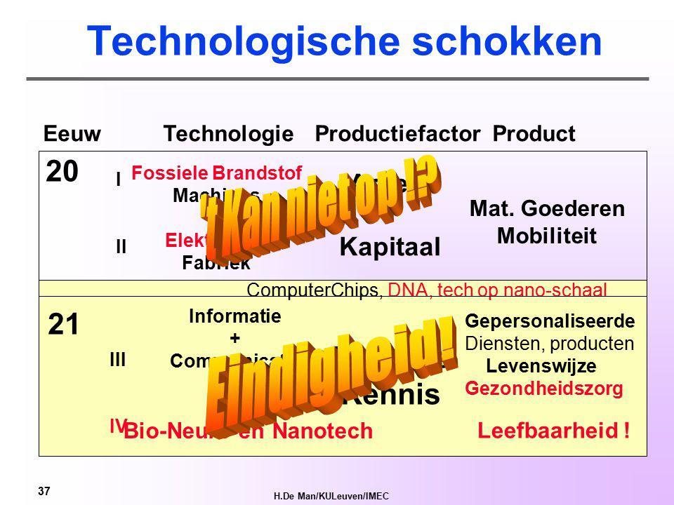 H.De Man/KULeuven/IMEC 36 Maatschappelijke uitdagingen vragen globale systeem oplossingen Duurzaamheid voor 9 Mjd mensen in 2050 Kost van vergrijzing, gezondheid en welzijn Duurzame, veilige, vlotte mobiliteit Complexiteitsbeheersing in een globaliserende wereld Behoud van welvaart in een 'vlakke'* wereld In a world of shared technology social innovation must make the difference *T.L.