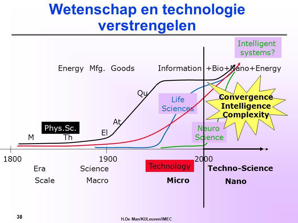 H.De Man/KULeuven/IMEC 37 Gepersonaliseerde Diensten, producten Levenswijze Gezondheidszorg ComputerChips, DNA, tech op nano-schaal 21 Informatie + Communicatie (ICT) + Bio-Neuro-en Nanotech III Hersens Kennis IV Technologische schokken Arbeid Kapitaal Fossiele Brandstof Machines Elektriciteit Fabriek Mat.