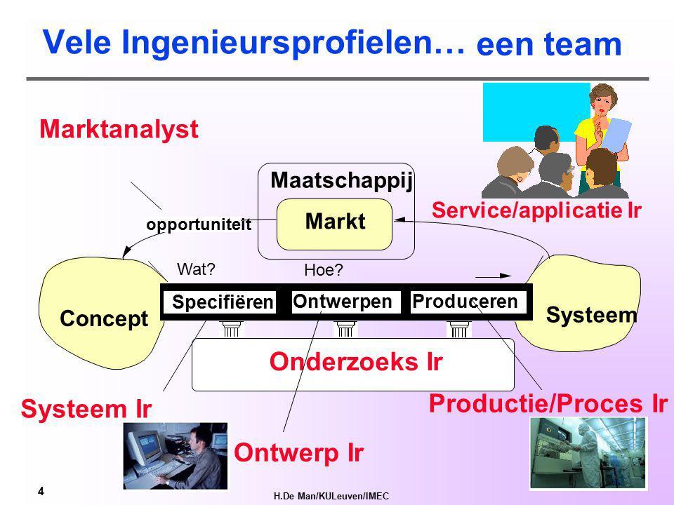 H.De Man/KULeuven/IMEC 3 1.