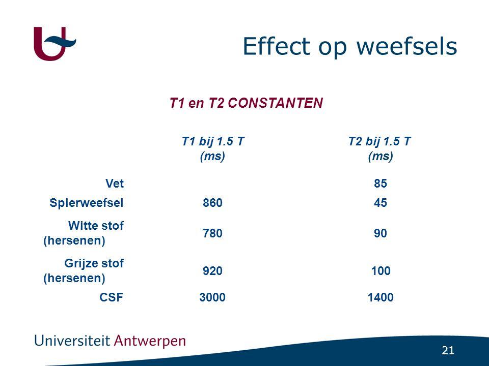 21 Effect op weefsels T1 en T2 CONSTANTEN T2 bij 1.5 T (ms) T1 bij 1.5 T (ms) 85Vet 45860Spierweefsel 90780 Witte stof (hersenen) 100920 Grijze stof (hersenen) 14003000CSF