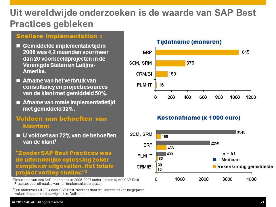 ©2012 SAP AG. All rights reserved.21 Snellere implementation : Gemiddelde implementatietijd in 2006 was 4,2 maanden voor meer dan 20 voorbeeldprojecte