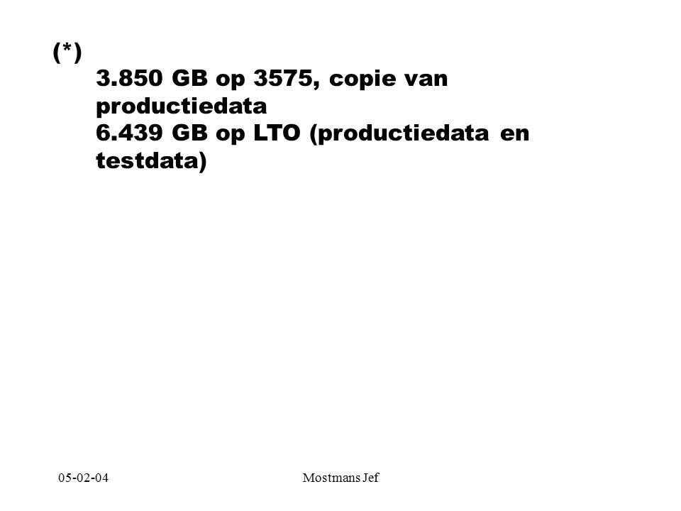 05-02-04Mostmans Jef (*) 3.850 GB op 3575, copie van productiedata 6.439 GB op LTO (productiedata en testdata)