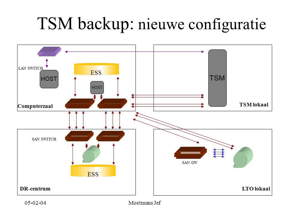 05-02-04Mostmans Jef TSM backup: nieuwe configuratie TSM lokaal LTO lokaalDR-centrum TSM SAN GW SAN SWITCH Computerzaal LAN SWITCH ESS HOST ESS