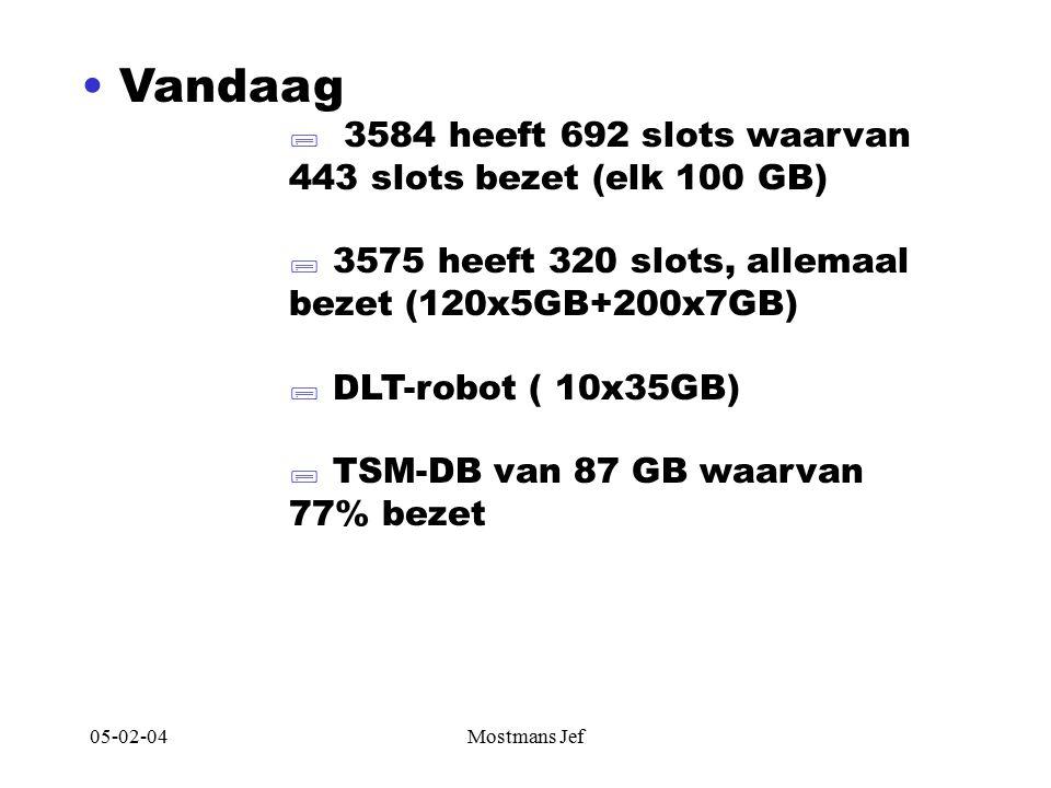05-02-04Mostmans Jef Vandaag  3584 heeft 692 slots waarvan 443 slots bezet (elk 100 GB)  3575 heeft 320 slots, allemaal bezet (120x5GB+200x7GB)  DLT-robot ( 10x35GB)  TSM-DB van 87 GB waarvan 77% bezet