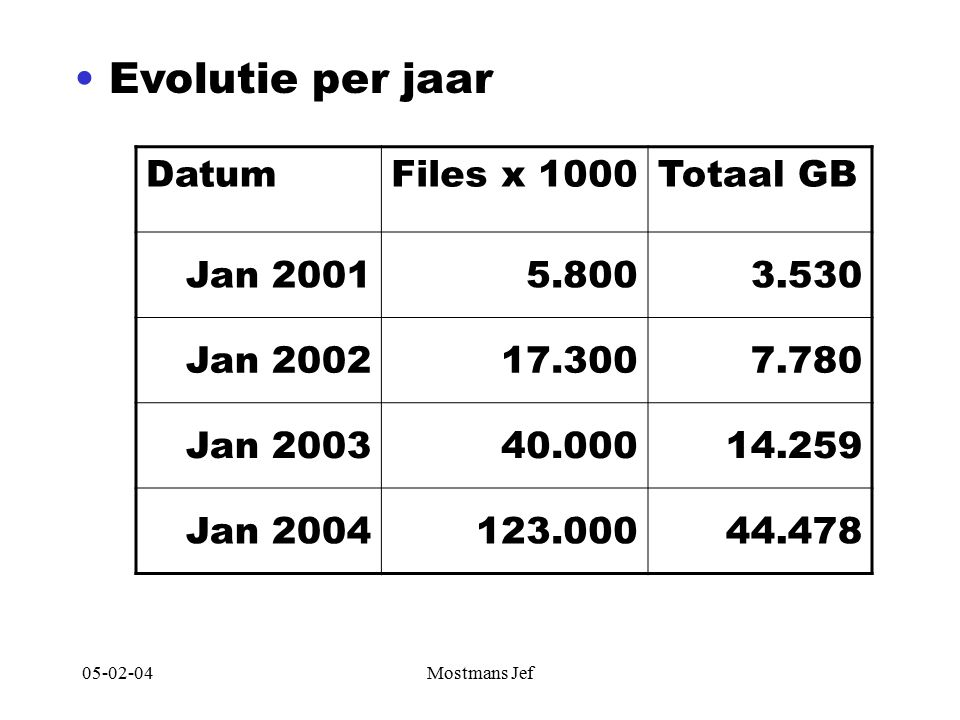 05-02-04Mostmans Jef DatumFiles x 1000Totaal GB Jan 20015.8003.530 Jan 200217.3007.780 Jan 200340.00014.259 Jan 2004123.00044.478 Evolutie per jaar