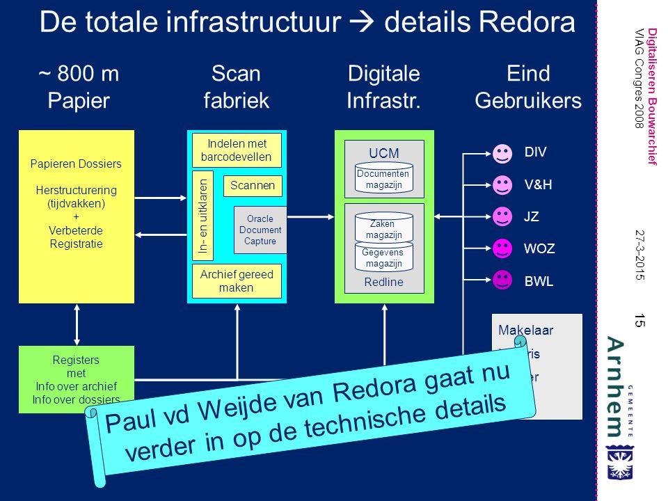 Digitaliseren Bouwarchief 15 27-3-2015 VIAG Congres 2008 De totale infrastructuur  details Redora Papieren Dossiers Herstructurering (tijdvakken) + V