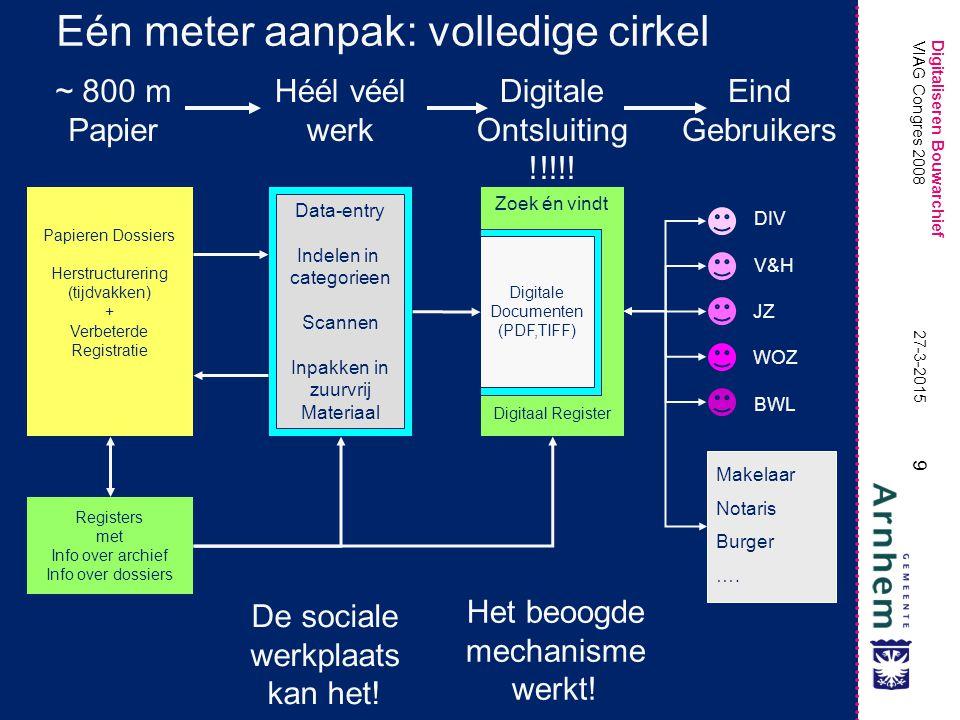 Digitaliseren Bouwarchief 9 27-3-2015 VIAG Congres 2008 Eén meter aanpak: volledige cirkel Papieren Dossiers Herstructurering (tijdvakken) + Verbeterd