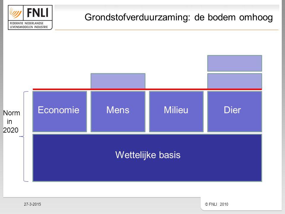 Grondstofverduurzaming: de bodem omhoog 27-3-2015 © FNLI 2010 Wettelijke basis EconomieMensMilieuDier Norm in 2020